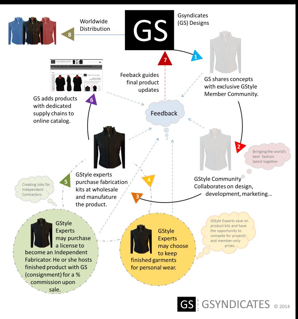 GSyndicates Model